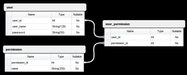 user_permission_1